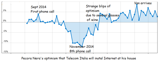 The highs and lows of dealing with Telecom Italia