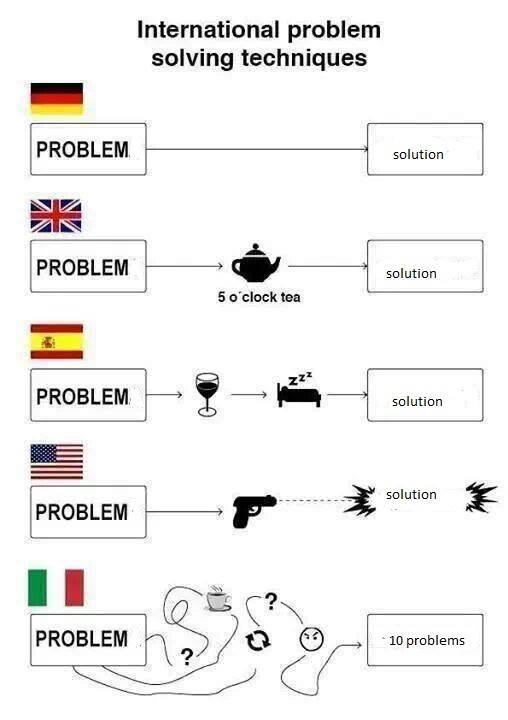 International problem solving techniques